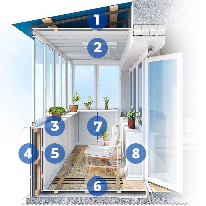 Перечень работ по отделке балкона